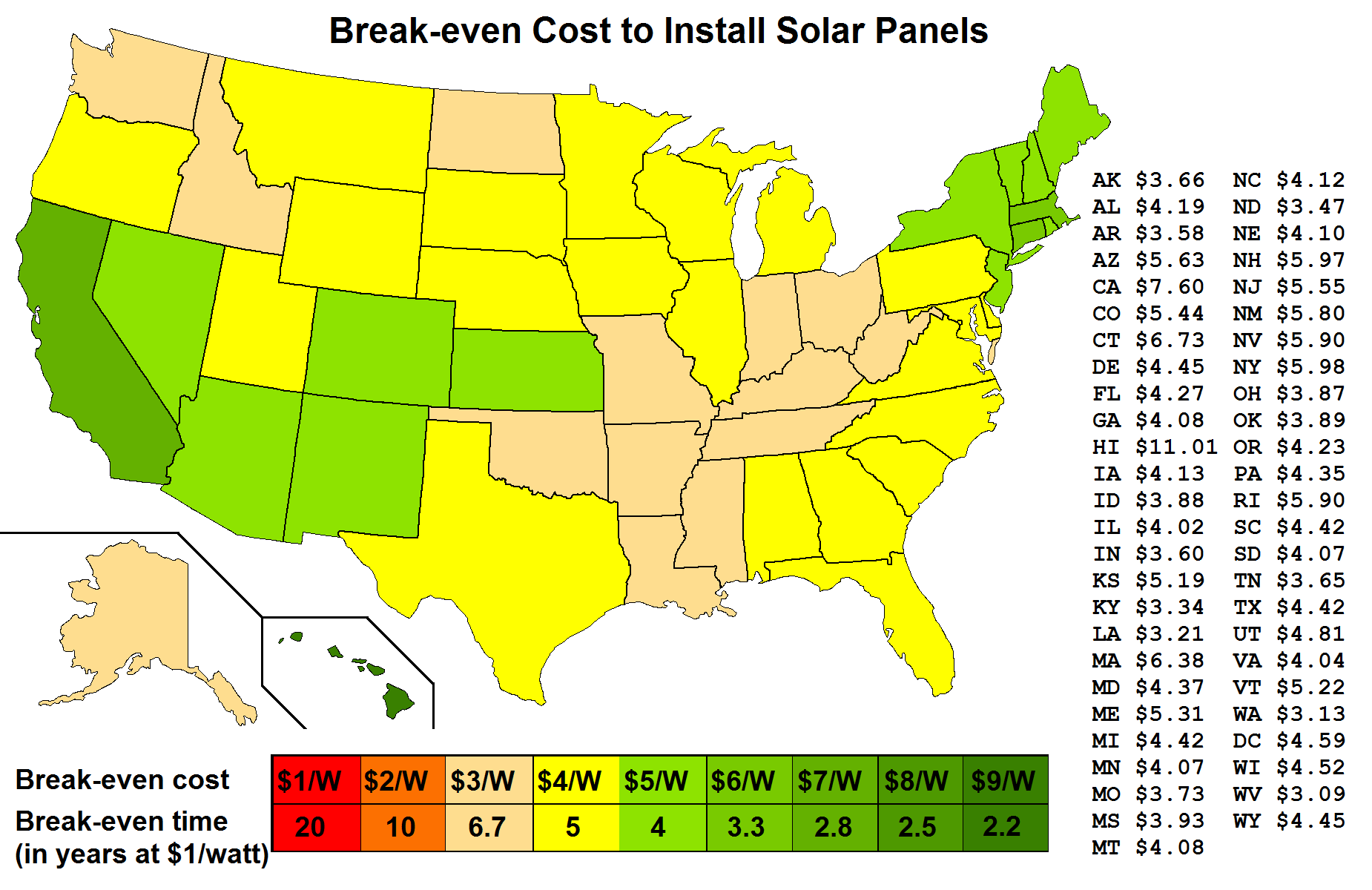 Solar panel Review