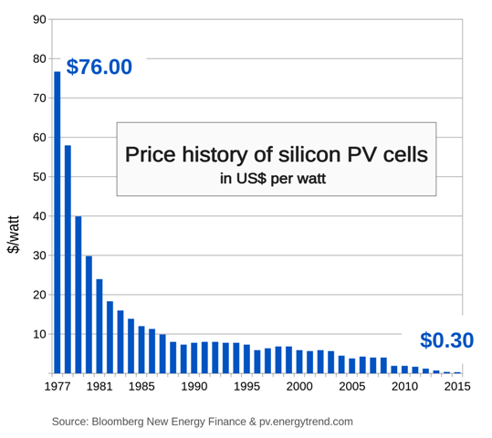Cost of Solar Panel [History]